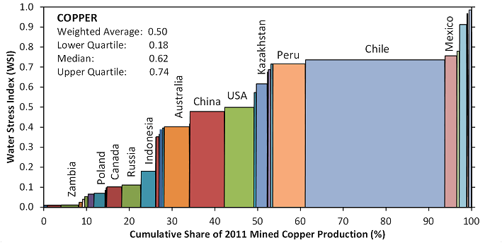 Water stress index versus mined production for copper