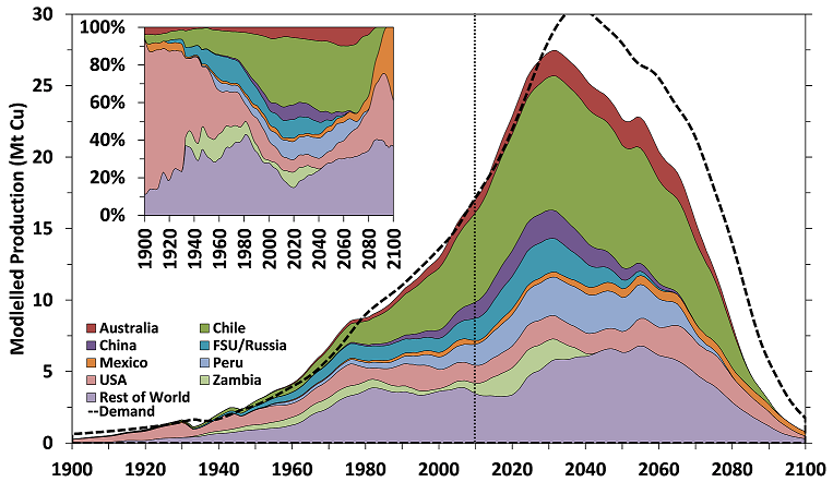 Fig. 7. Global Cu production by countries and regions as modelled by GeRS-DeMo in dynamic demand mode.