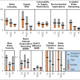 The exposure of global base metal resources to water criticality, scarcity and climate change