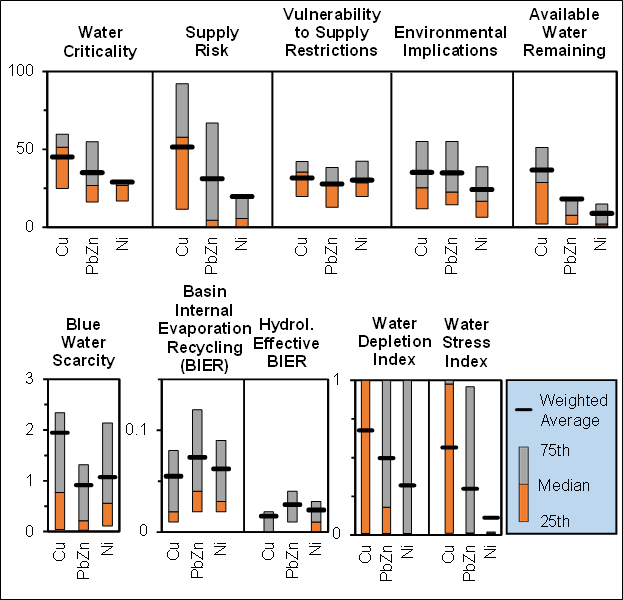 The exposure of base metal (copper, lead-zinc and nickel) resources to water criticality, stress and scarcity.